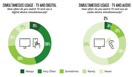 Silumtaneous Usage TV and Digital and TV and Audio